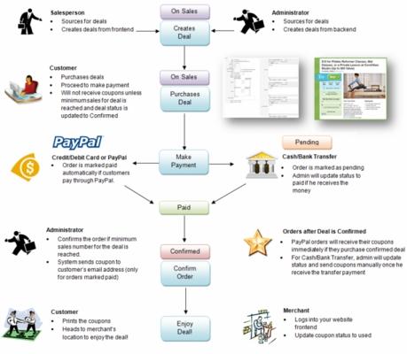 Product picture Joomla Groupon Clone Script